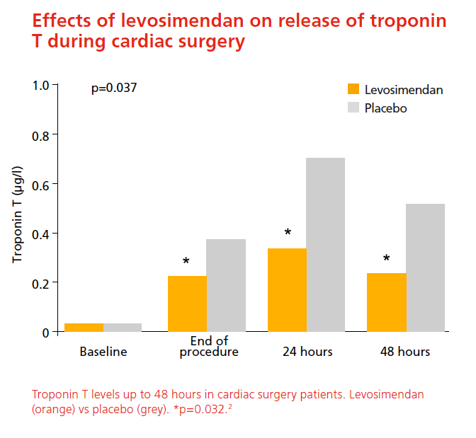 Effects of levosimendan on release of troponin T during cardiac surgery