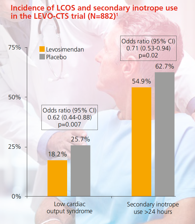Incidence of LCOS and secondary inotrope use in the LEVO-CTS trial (N=882)1