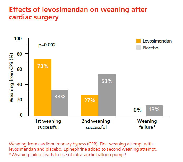 Effects of levosimendan on weaning after cardiac surgery