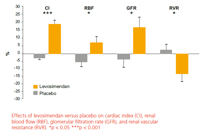 Effects of levosimendan versus placebo on cardiac index (CI), renal blood flow (RBF), glomerular filtration rate (GFR), and renal vascular resistance (RVR). *p < 0.05 ***p < 0.001