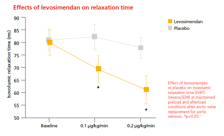 Effects of levosimendan on relaxation time