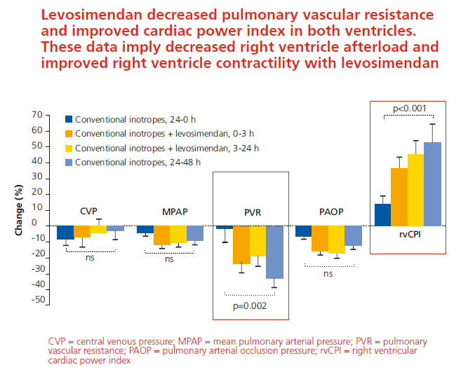 Levosimendan decreased pulmonary vascular resistance and improved cardiac power index in both ventricles