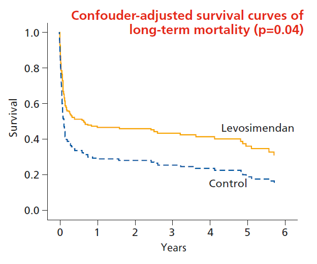 Confouder-adjusted survival curves of long-term mortality (p=0.04)