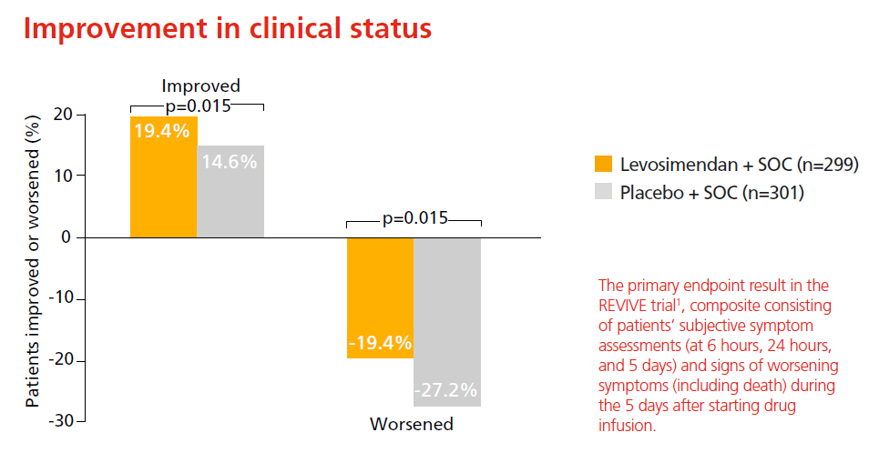 Improvement of clinical status