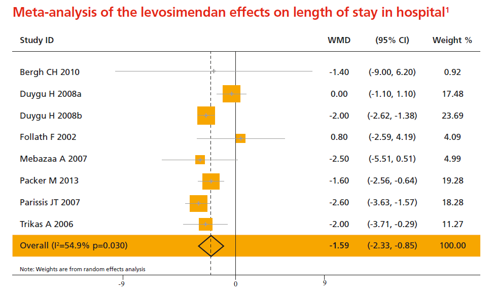 Meta-analysis of the levosimendan effects on length of stay in hospital1