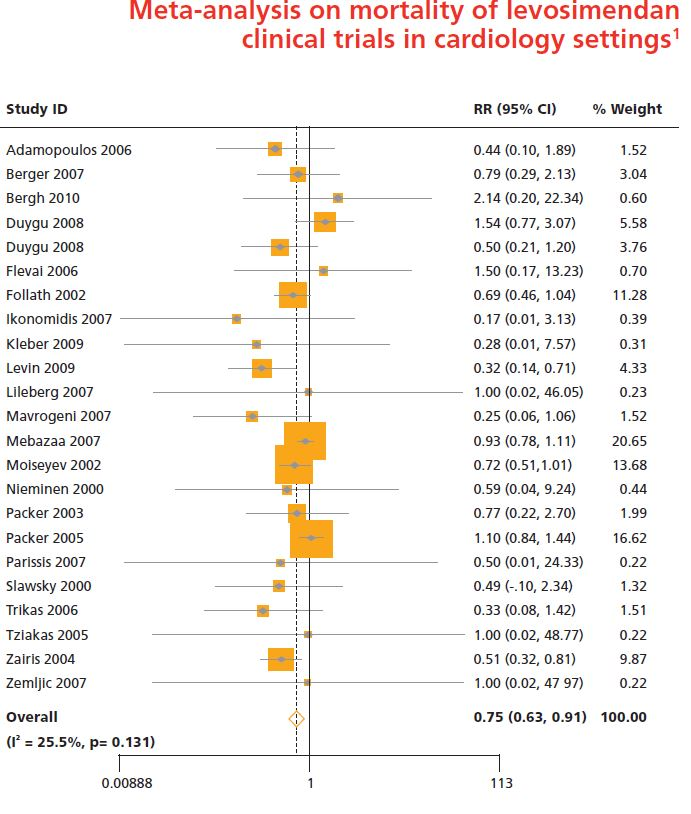 Meta-analysis on mortality of levosimendan clinical trials in cardiology settings1