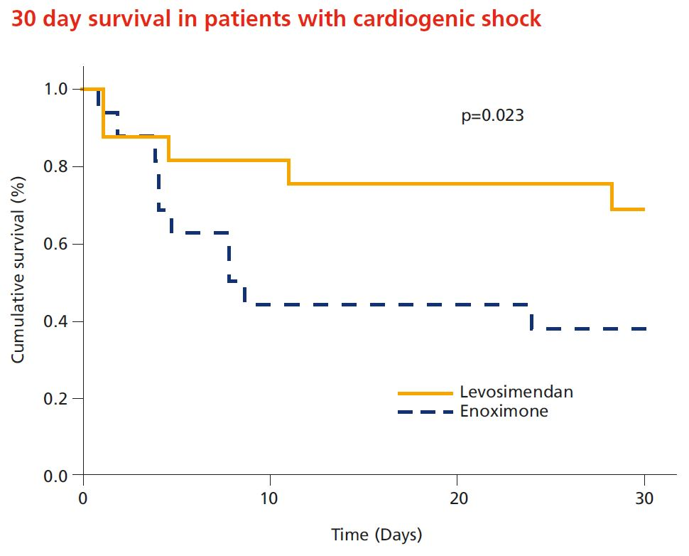 30 day survival in patients with cardiogenic shock